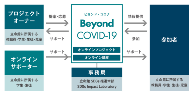 「Beyond COVID-19(ビヨンド・コロナ)」の運用フロー