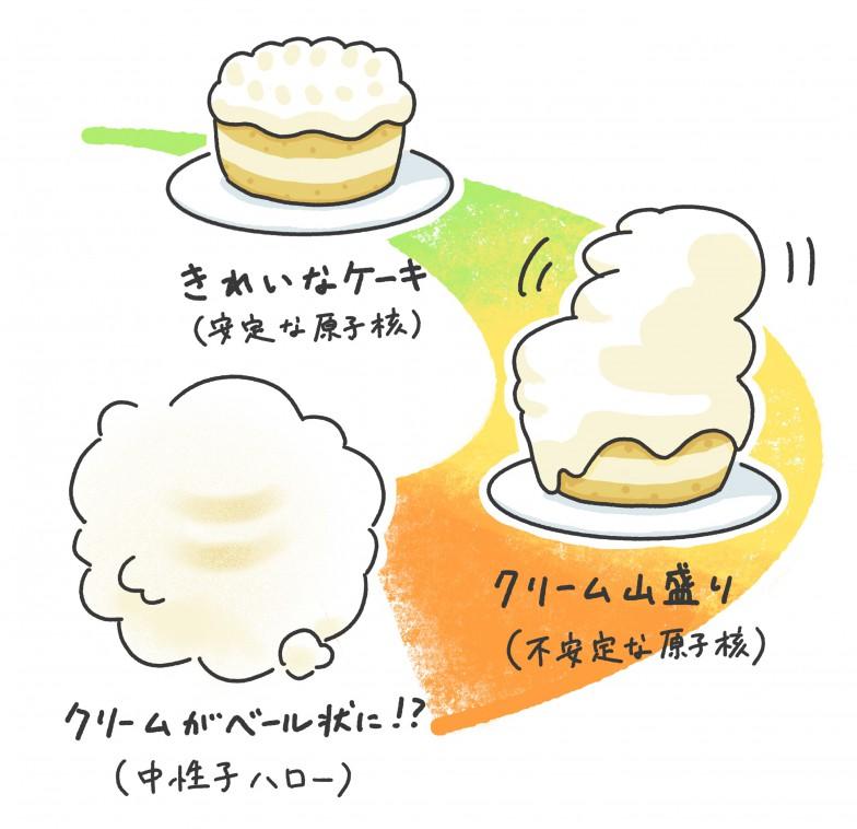 原子核をケーキに例えると……スポンジが陽子、クリームが中性子。クリームが乗るほど不安定になる