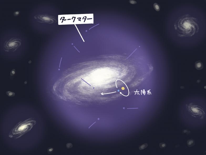 銀河を取り囲むように分布するダークマターのイメージ(紫色)。ダークマターハローと呼ばれる(ハローhaloは太陽や月にかかる暈や、天使の後光などの意味)