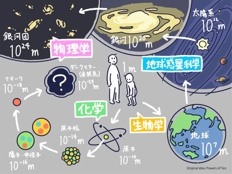 銀河団(10の24乗メートル)からダークマター(10のマイナス24乗メートル)まで、物理学で扱う守備範囲はなんと50桁!