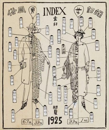 1925年、今和次郎は銀座の街を行き交う人々の服装や髪型を記録した。ファッションが和装から洋装に移り変わる途上にあったことがわかる(「東京銀座風俗記録 統計図索引」工学院大学図書館所蔵)
