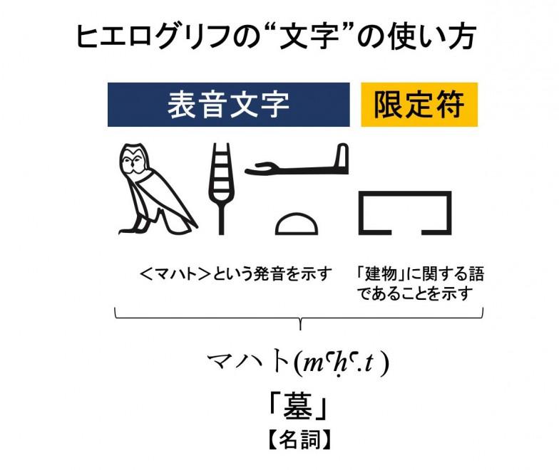左側のひとつひとつの文字の意味は「ふくろう」「マスト」「腕」「パン」だが、ここでは表音文字として〈マハト〉という音のかたまりを作る。音のかたまりだけで「墓」という意味を持つが、これが「建物」の一種であることを示すために、建物を象った限定符が最後に付け加えられる。限定符は漢字の部首のようなものと考えればよい