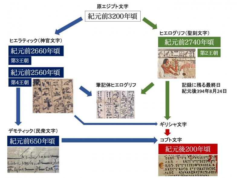 ヒエログリフとヒエラティックは原エジプト文字から早い段階で枝分かれしていた。