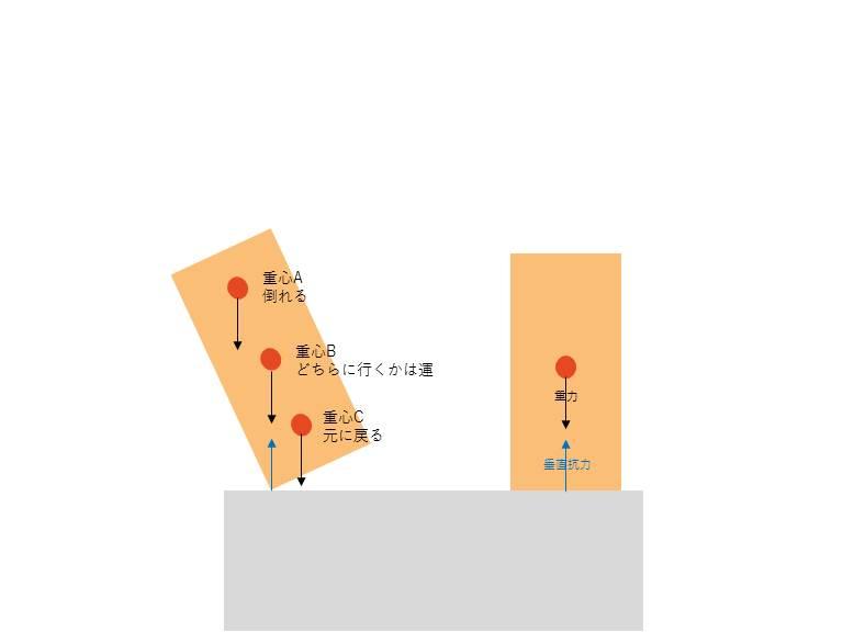 図2:重心をいかに垂直抗力がかかっている線の「外側」に持っていくか