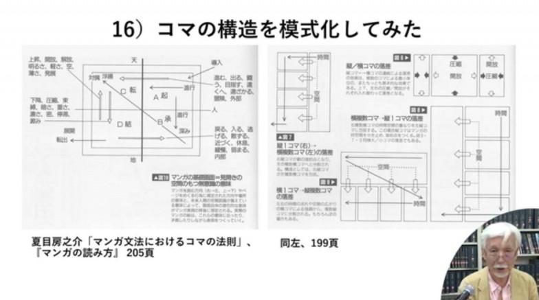 「コマに関しては短い時間ではできないので」という前置きで表示された、図版スライド。ふだん何気なく見ているマンガの構造が、とてもわかりやすく記されています。ⓒ夏目房之介 出典:『マンガの読み方』